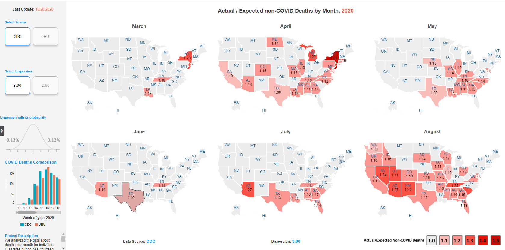 Evolution from March to August 2020 of actual/expected non-COVID deaths ratio.