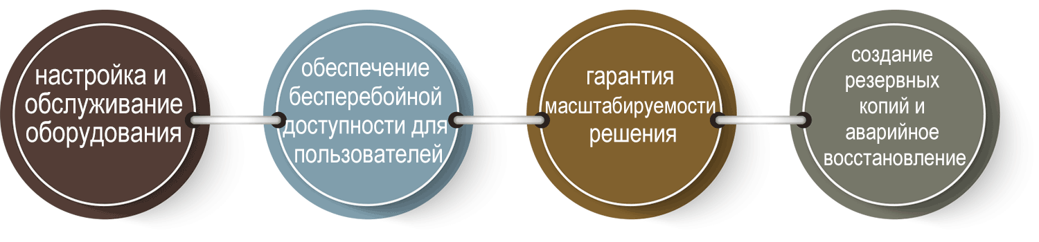 Four Circle Russian Text