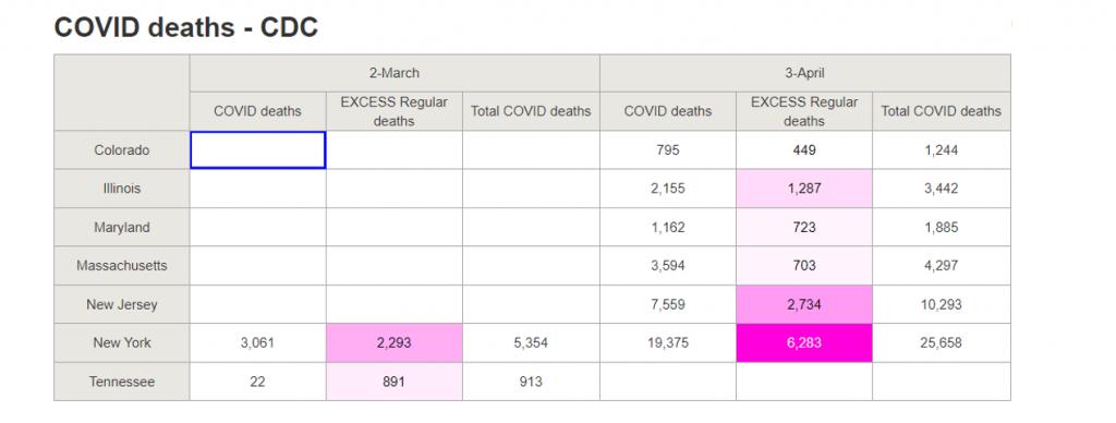 COVID Deaths - CDC