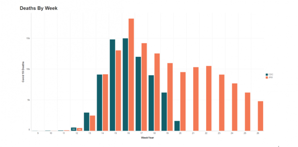 Weekly comparison COVID Deaths CDC Vs JHU