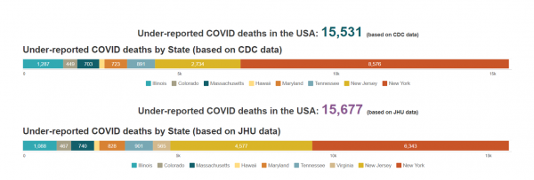 Under-reported Deaths in the USA