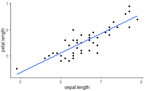 Graph using linear regression showing Best Fit of Iris lengths