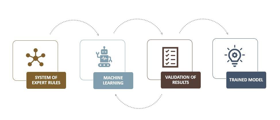 MLRB-Process